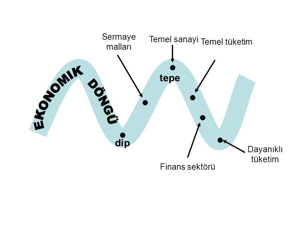 dip tepe Finans sektörü Temel tüketim Sermaye malları Dayanıklı tüketim Temel sanayi