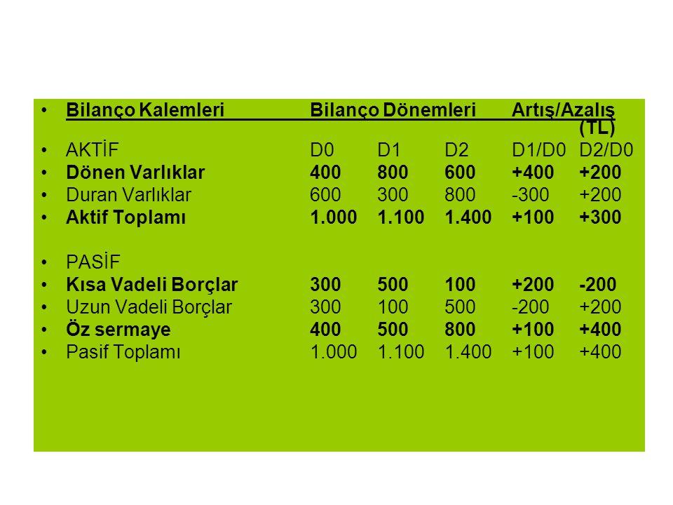 Bilanço KalemleriBilanço DönemleriArtış/Azalış (TL) AKTİFD0D1D2D1/D0D2/D0 Dönen Varlıklar400800600+400+200 Duran Varlıklar600300800-300+200 Aktif Topl
