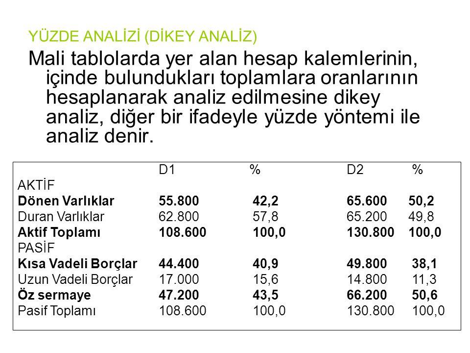 YÜZDE ANALİZİ (DİKEY ANALİZ) Mali tablolarda yer alan hesap kalemlerinin, içinde bulundukları toplamlara oranlarının hesaplanarak analiz edilmesine d