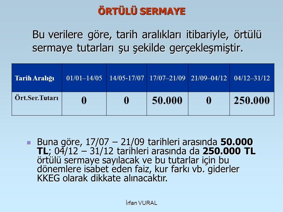 İrfan VURAL ÖRTÜLÜ SERMAYE Bu verilere göre, tarih aralıkları itibariyle, örtülü sermaye tutarları şu şekilde gerçekleşmiştir. Tarih Aralığı01/01–14/0