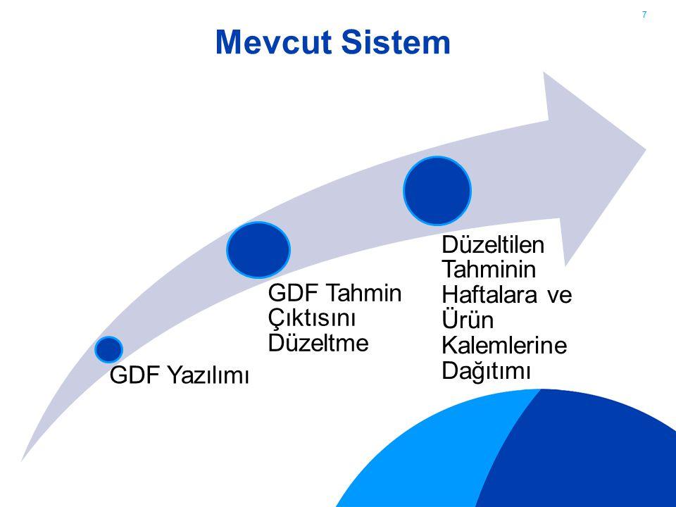 28 Firma Tanıtımı ve Proje İçeriği Mevcut Sistemin Analizi Problem Tanımı ve Formülasyonu Çözüm Yaklaşımı ve Model Formülasyonu Model Çıktıları Uygulama Planı Sunum İçeriği