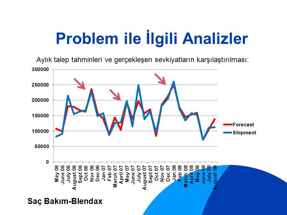 Blendax Ortalama Mutlak Hata Grafiği 30