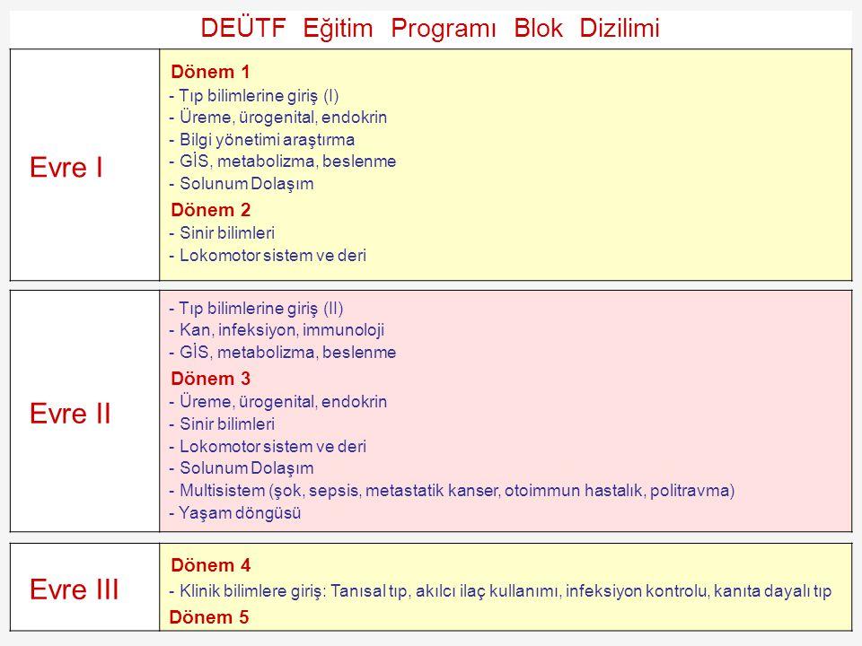 DEÜTF Eğitim Programı Blok Dizilimi Evre I Dönem 1 - Tıp bilimlerine giriş (I) - Üreme, ürogenital, endokrin - Bilgi yönetimi araştırma - GİS, metabol