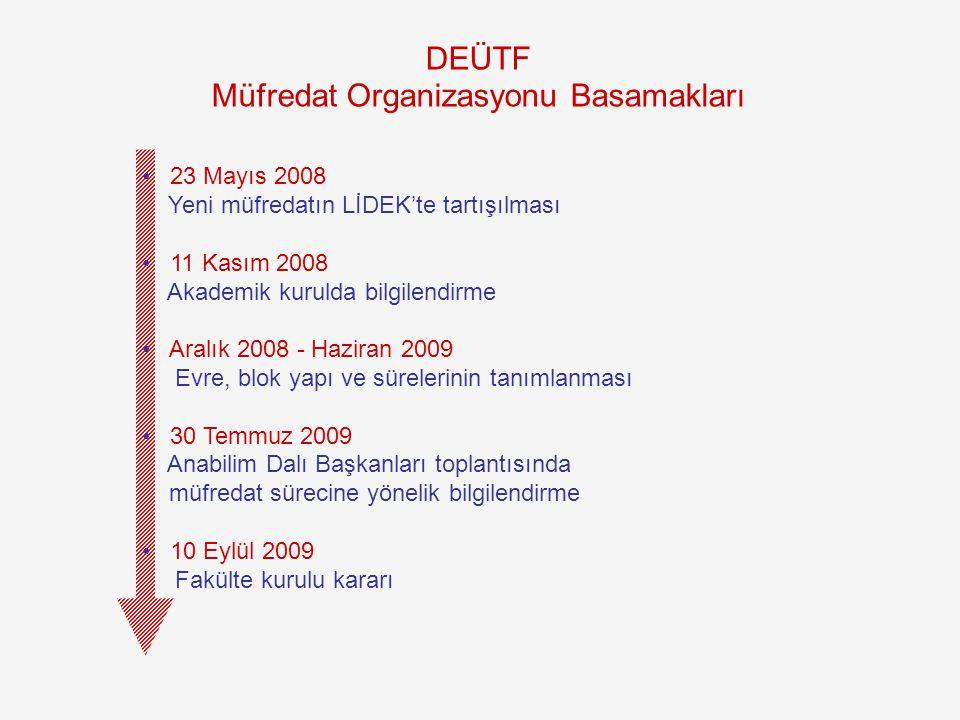 DEÜTF Müfredat Organizasyonu Basamakları 23 Mayıs 2008 Yeni müfredatın LİDEK'te tartışılması 11 Kasım 2008 Akademik kurulda bilgilendirme Aralık 2008