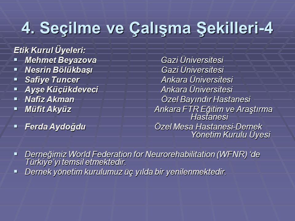4. Seçilme ve Çalışma Şekilleri-4 Etik Kurul Üyeleri:  Mehmet Beyazova Gazi Üniversitesi  Nesrin BölükbaşıGazi Üniversitesi  Safiye TuncerAnkara Ün