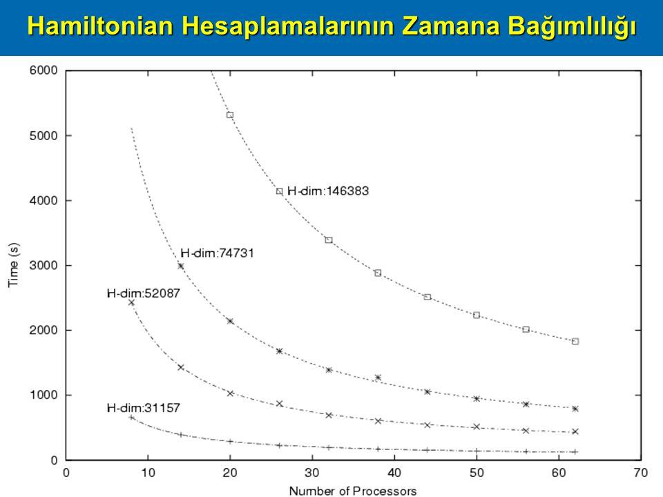 Başarım09, ODTÜ Ankara, 16 Nisan 200927 Hamiltonian Hesaplamalarının Zamana Bağımlılığı