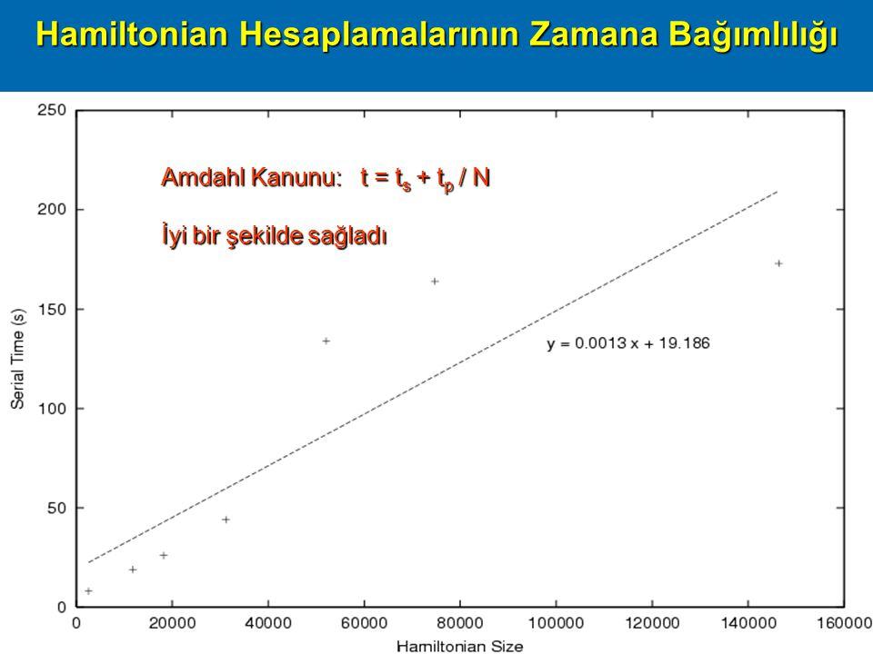 Başarım09, ODTÜ Ankara, 16 Nisan 200928 Hamiltonian Hesaplamalarının Zamana Bağımlılığı Amdahl Kanunu: t = t s + t p / N İyi bir şekilde sağladı