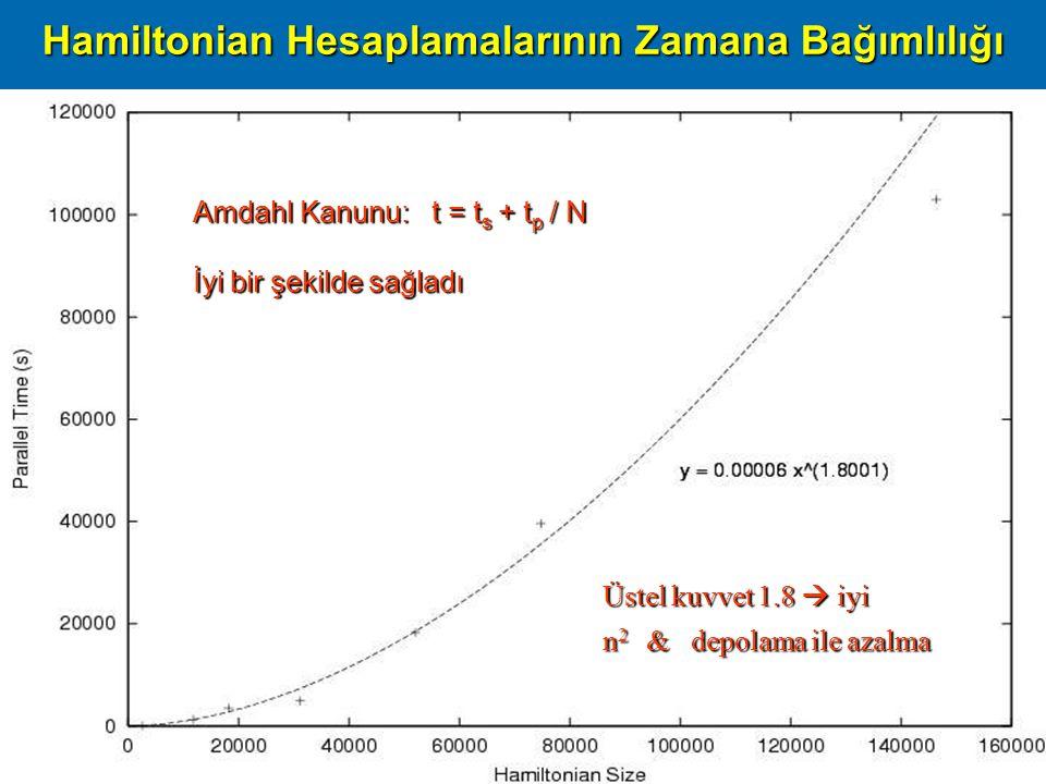 Başarım09, ODTÜ Ankara, 16 Nisan 200929 Üstel kuvvet 1.8  iyi n 2 & depolama ile azalma Hamiltonian Hesaplamalarının Zamana Bağımlılığı Amdahl Kanunu: t = t s + t p / N İyi bir şekilde sağladı