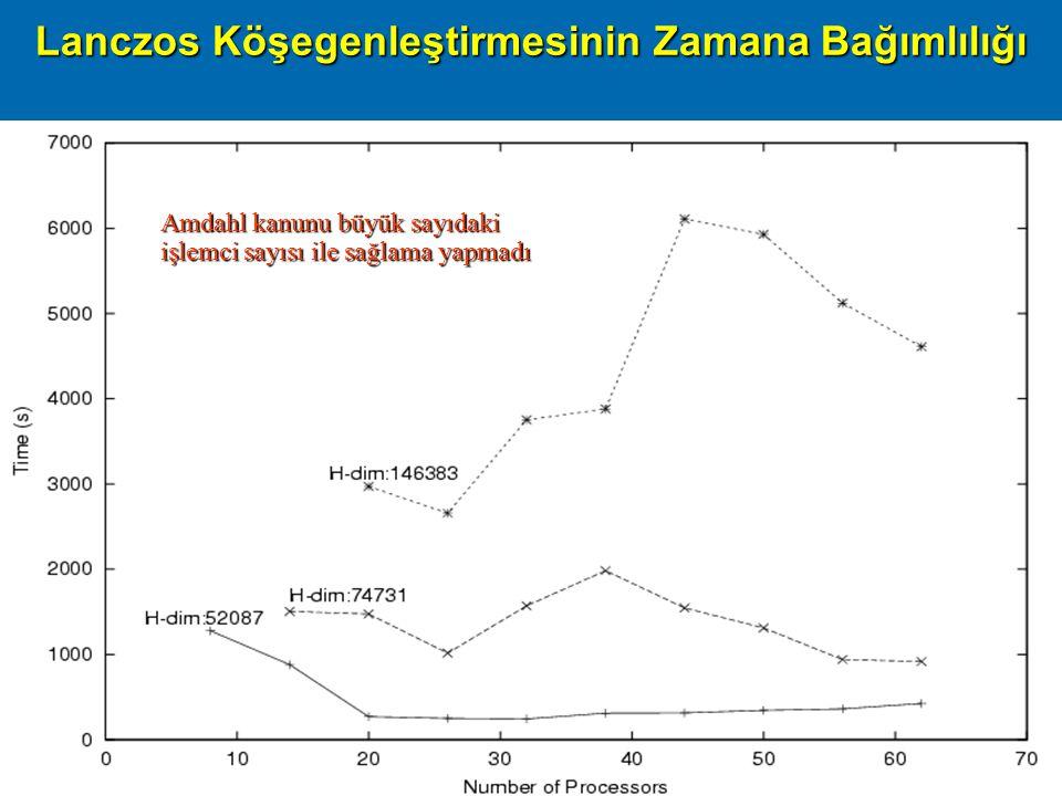 Başarım09, ODTÜ Ankara, 16 Nisan 200930 Lanczos Köşegenleştirmesinin Zamana Bağımlılığı Amdahl kanunu büyük sayıdaki işlemci sayısı ile sağlama yapmadı