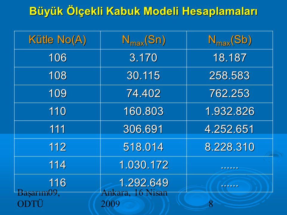 Başarım09, ODTÜ Ankara, 16 Nisan 20098 Büyük Ölçekli Kabuk Modeli Hesaplamaları Kütle No(A) N max (Sn) N max (Sb) 1063.17018.187 10830.115258.583 10974.402762.253 110160.8031.932.826 111306.6914.252.651 112518.0148.228.310 1141.030.172......