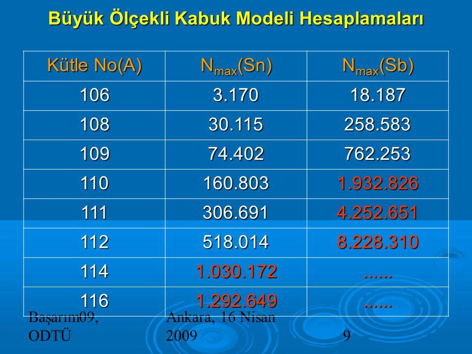 Başarım09, ODTÜ Ankara, 16 Nisan 20099 Büyük Ölçekli Kabuk Modeli Hesaplamaları Kütle No(A) N max (Sn) N max (Sb) 1063.17018.187 10830.115258.583 10974.402762.253 110160.8031.932.826 111306.6914.252.651 112518.0148.228.310 1141.030.172......