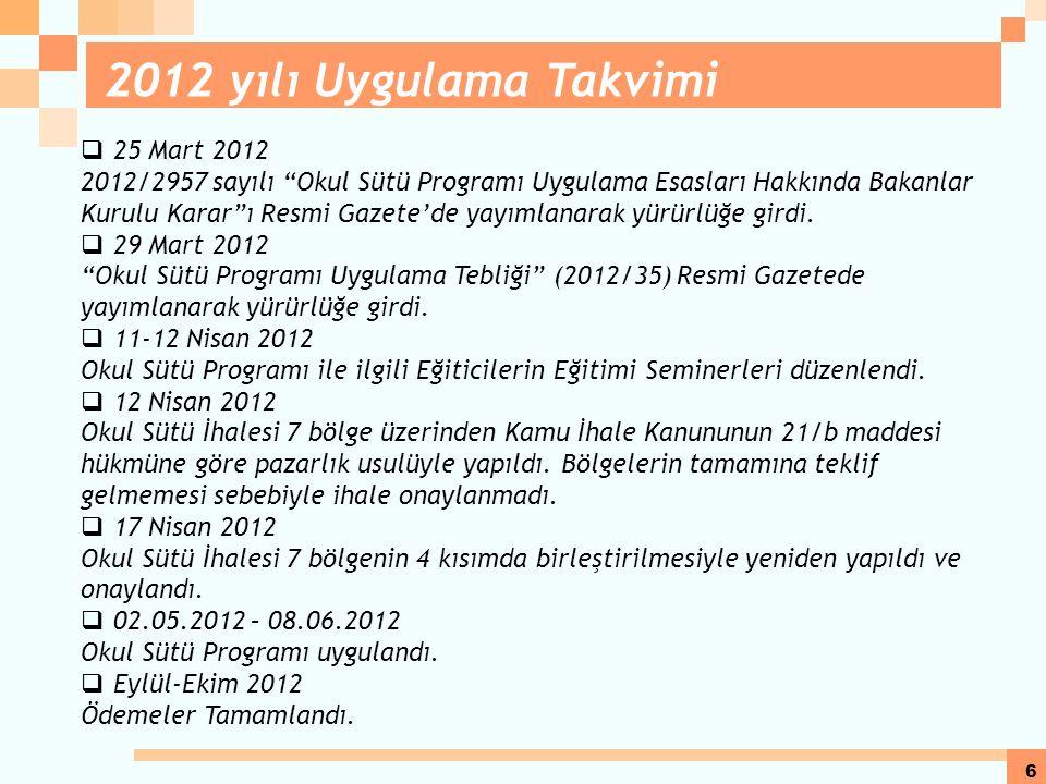 6  25 Mart 2012 2012/2957 sayılı Okul Sütü Programı Uygulama Esasları Hakkında Bakanlar Kurulu Karar ı Resmi Gazete'de yayımlanarak yürürlüğe girdi.