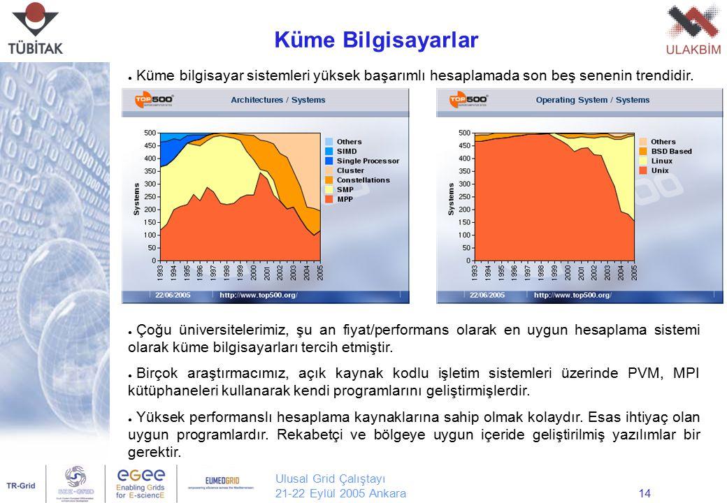 Ulusal Grid Çalıştayı 21-22 Eylül 2005 Ankara14 Küme Bilgisayarlar Yrd. Doç. Dr. Erol Şahin Orta Doğu Teknik Üniversitesi Bilgisayar Mühendisliği ● Kü
