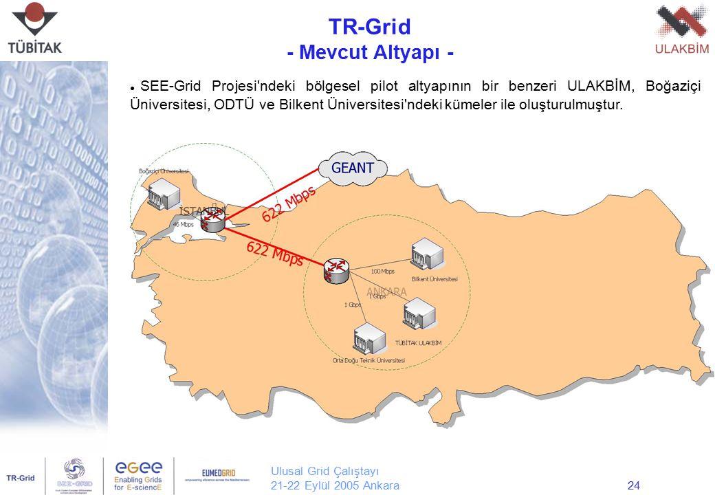 Ulusal Grid Çalıştayı 21-22 Eylül 2005 Ankara24 TR-Grid - Mevcut Altyapı - Yrd. Doç. Dr. Erol Şahin Orta Doğu Teknik Üniversitesi Bilgisayar Mühendisl
