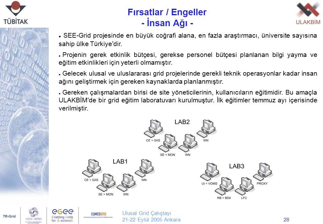 Ulusal Grid Çalıştayı 21-22 Eylül 2005 Ankara28 Fırsatlar / Engeller - İnsan Ağı - Yrd. Doç. Dr. Erol Şahin Orta Doğu Teknik Üniversitesi Bilgisayar M