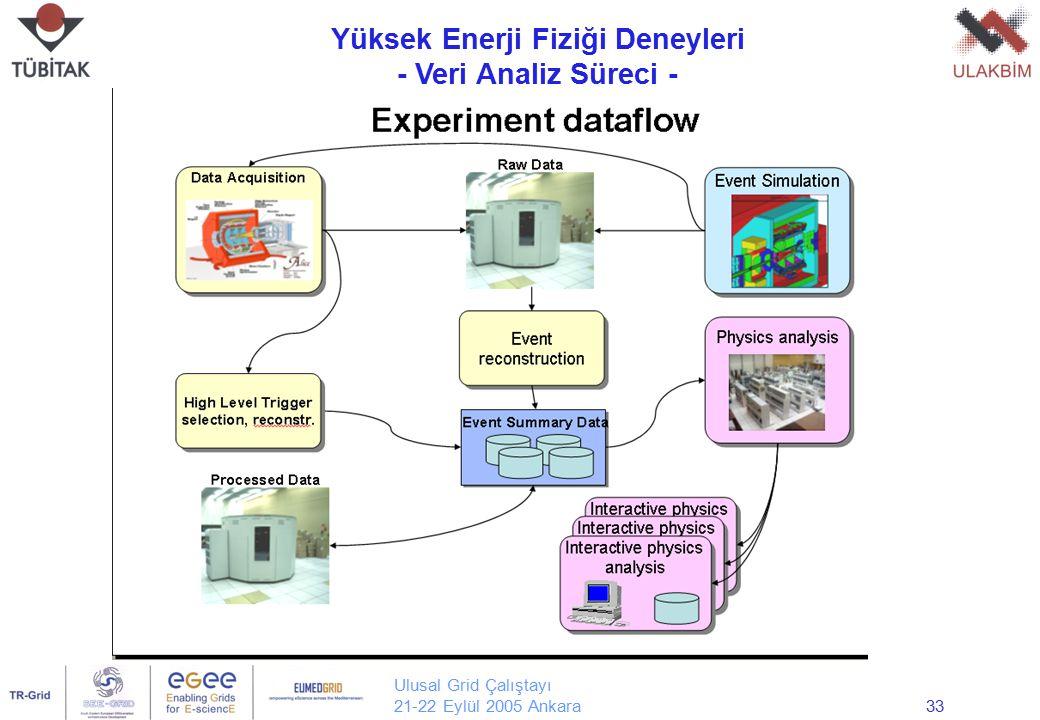 Ulusal Grid Çalıştayı 21-22 Eylül 2005 Ankara33 Yüksek Enerji Fiziği Deneyleri - Veri Analiz Süreci - Yrd. Doç. Dr. Erol Şahin Orta Doğu Teknik Üniver