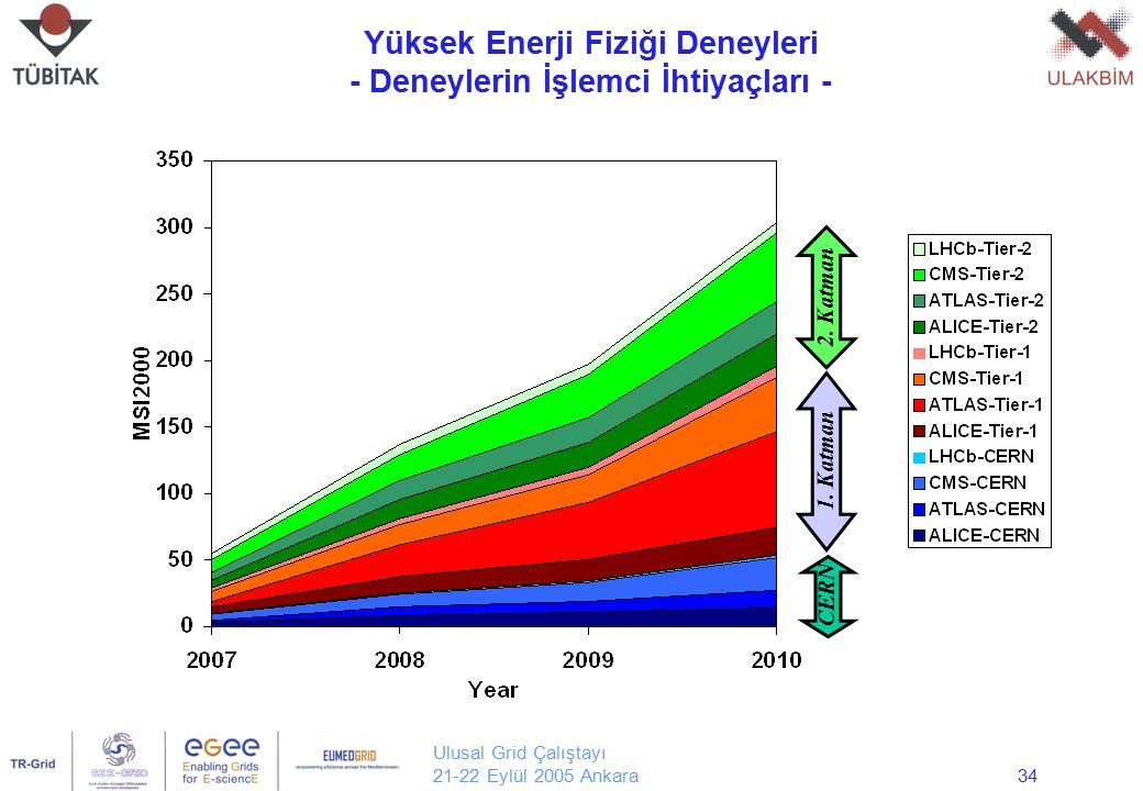 Ulusal Grid Çalıştayı 21-22 Eylül 2005 Ankara34 Yüksek Enerji Fiziği Deneyleri - Deneylerin İşlemci İhtiyaçları - Yrd. Doç. Dr. Erol Şahin Orta Doğu T