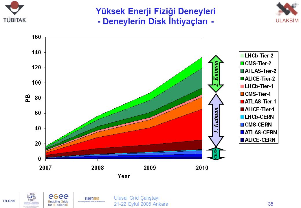 Ulusal Grid Çalıştayı 21-22 Eylül 2005 Ankara35 Yüksek Enerji Fiziği Deneyleri - Deneylerin Disk İhtiyaçları - Yrd. Doç. Dr. Erol Şahin Orta Doğu Tekn