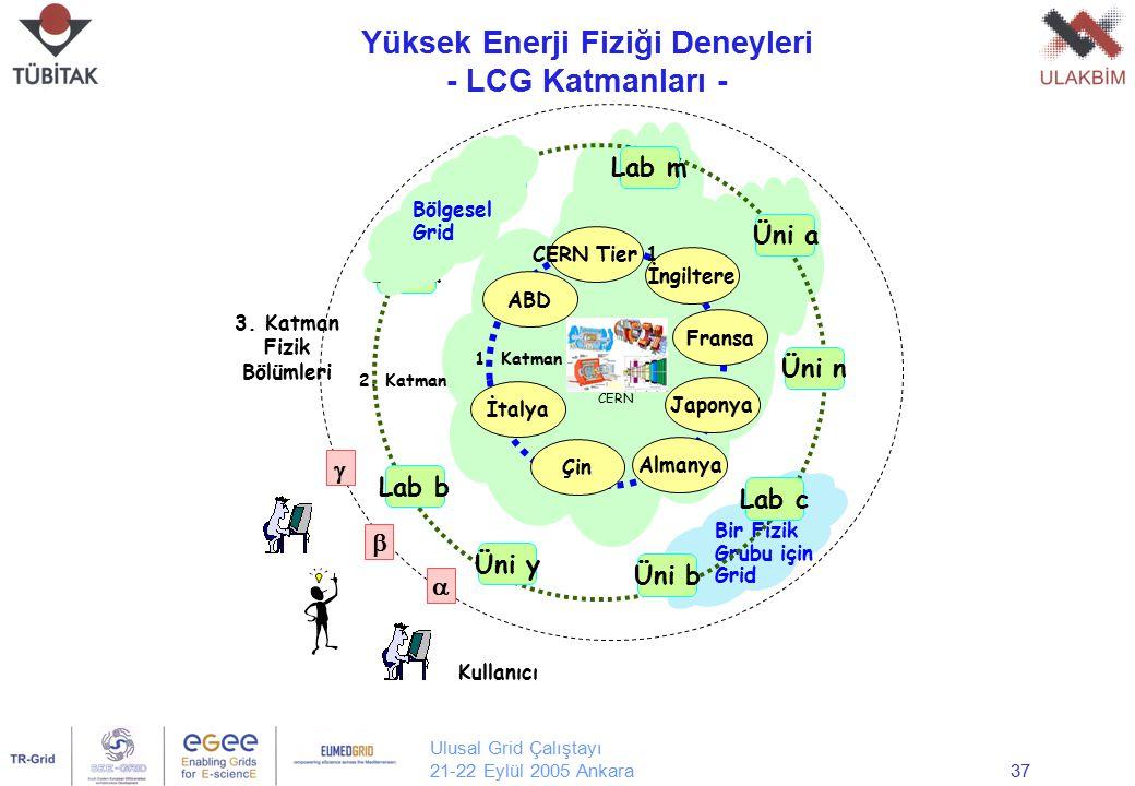 Ulusal Grid Çalıştayı 21-22 Eylül 2005 Ankara37 Bir Fizik Grubu için Grid 3. Katman Fizik Bölümleri    Kullanıcı Almanya 1. Katman ABD İngiltere Fr