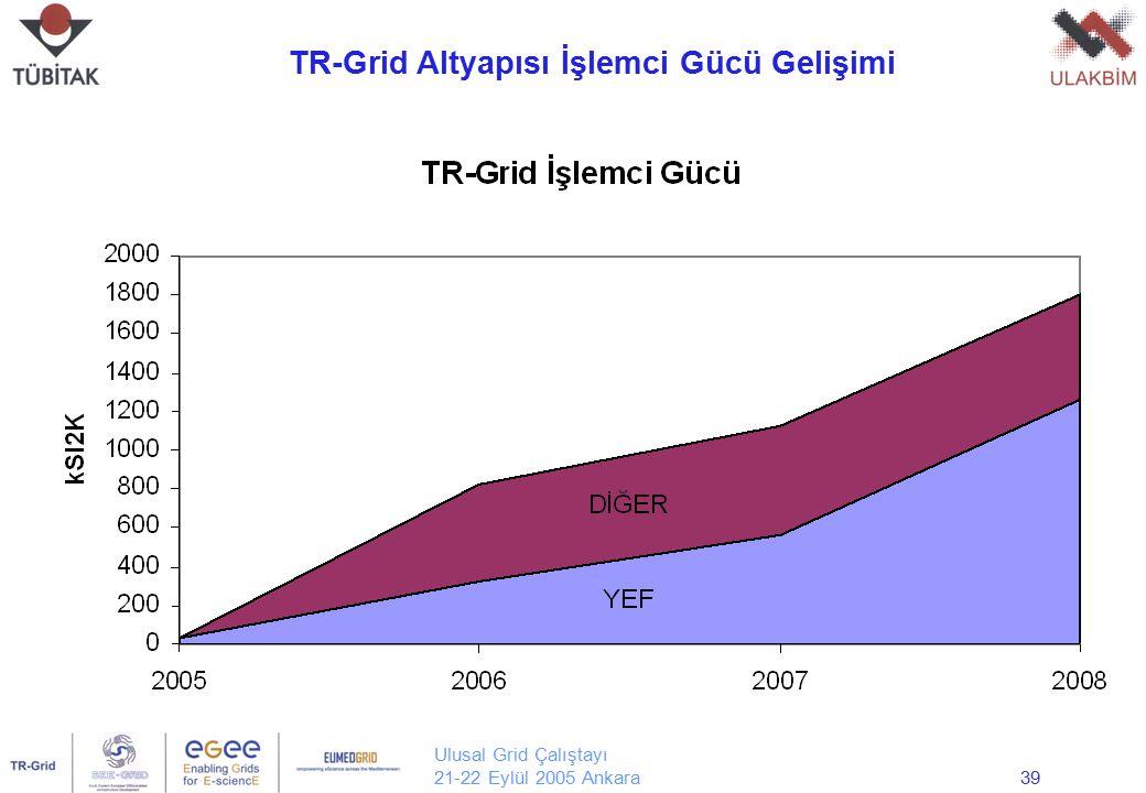 Ulusal Grid Çalıştayı 21-22 Eylül 2005 Ankara39 TR-Grid Altyapısı İşlemci Gücü Gelişimi Yrd. Doç. Dr. Erol Şahin Orta Doğu Teknik Üniversitesi Bilgisa