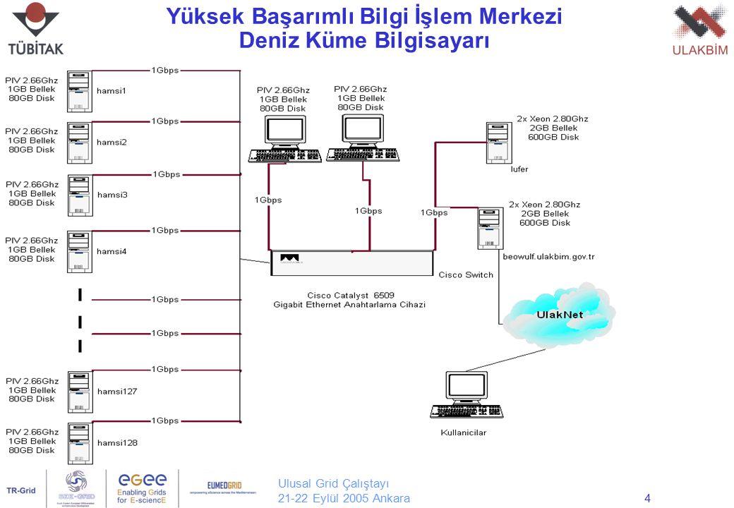 Ulusal Grid Çalıştayı 21-22 Eylül 2005 Ankara4 Yüksek Başarımlı Bilgi İşlem Merkezi Deniz Küme Bilgisayarı
