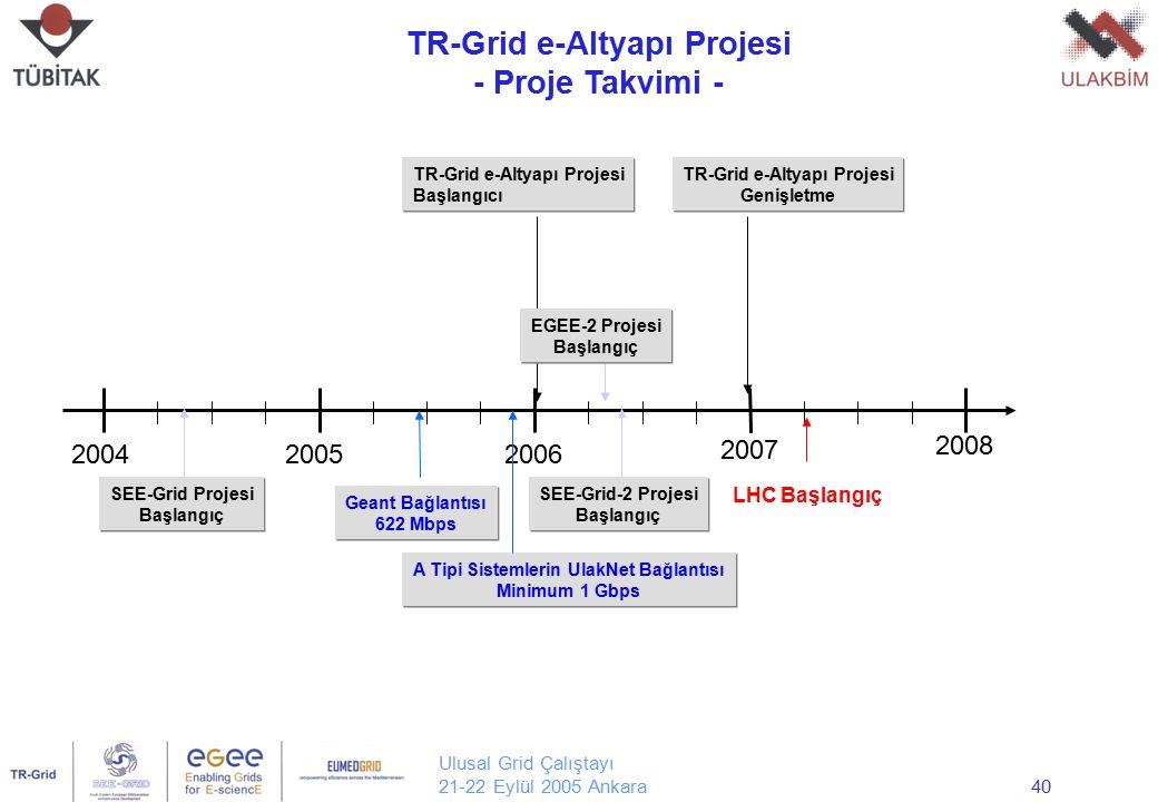 Ulusal Grid Çalıştayı 21-22 Eylül 2005 Ankara40 TR-Grid e-Altyapı Projesi - Proje Takvimi - Yrd. Doç. Dr. Erol Şahin Orta Doğu Teknik Üniversitesi Bil