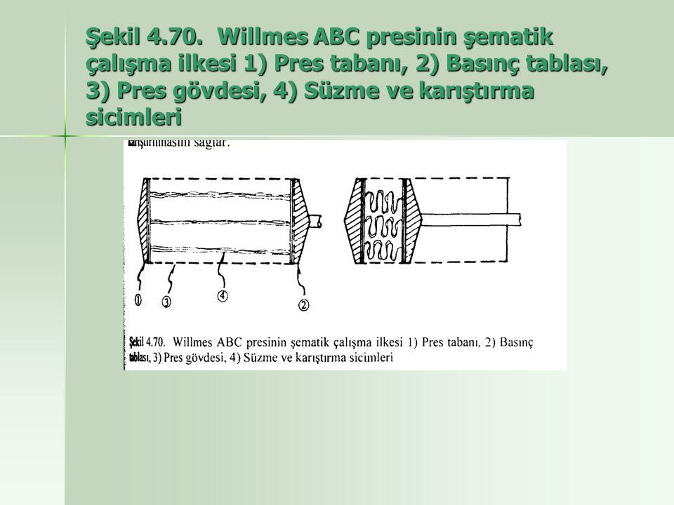 Şekil 4.70. Willmes ABC presinin şematik çalışma ilkesi 1) Pres tabanı, 2) Basınç tablası, 3) Pres gövdesi, 4) Süzme ve karıştırma sicimleri