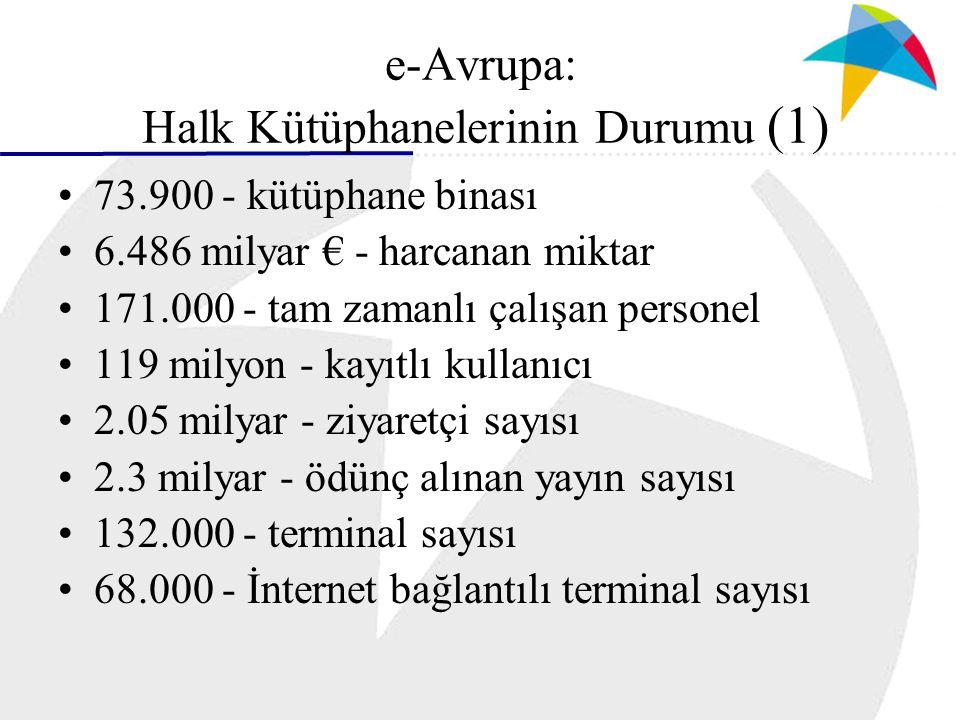 e-Avrupa: Halk Kütüphanelerinin Durumu (1) 73.900 - kütüphane binası 6.486 milyar € - harcanan miktar 171.000 - tam zamanlı çalışan personel 119 milyon - kayıtlı kullanıcı 2.05 milyar - ziyaretçi sayısı 2.3 milyar - ödünç alınan yayın sayısı 132.000 - terminal sayısı 68.000 - İnternet bağlantılı terminal sayısı