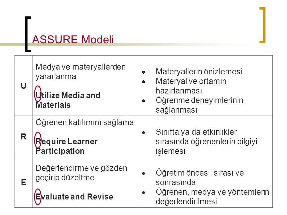 ASSURE Modeli U Medya ve materyallerden yararlanma Utilize Media and Materials  Materyallerin önizlemesi  Materyal ve ortamın hazırlanması  Öğrenme
