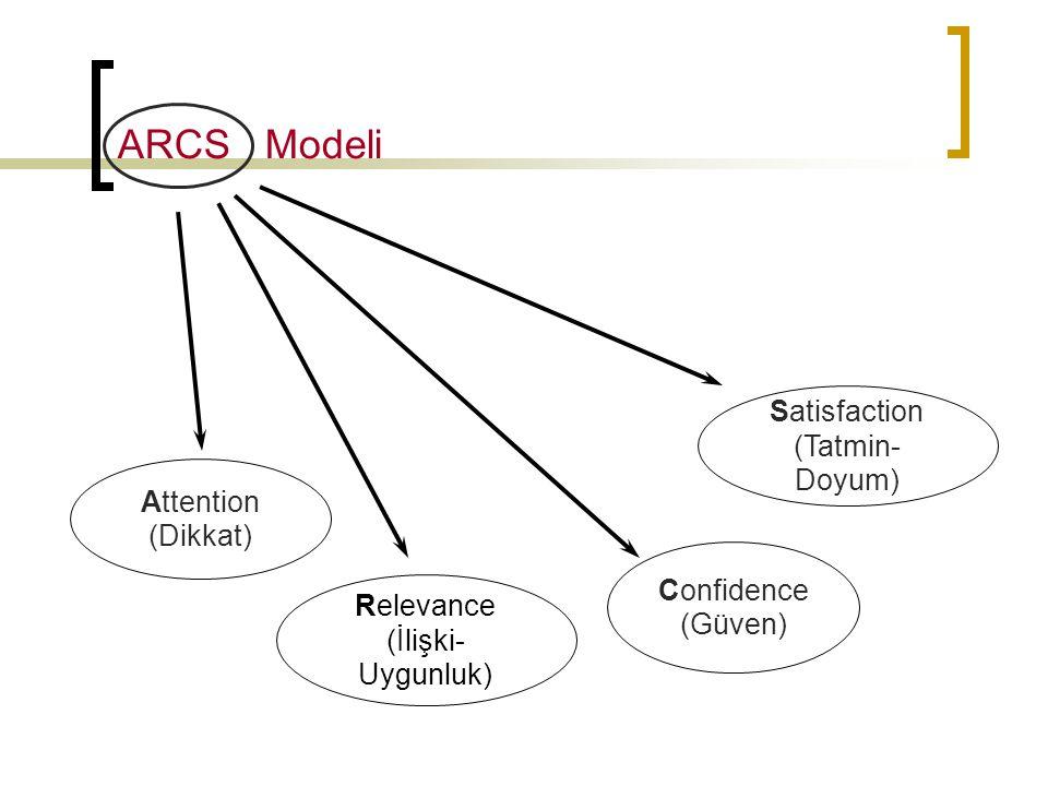 ARCS Modeli Attention (Dikkat) Relevance (İlişki- Uygunluk) Confidence (Güven) Satisfaction (Tatmin- Doyum)