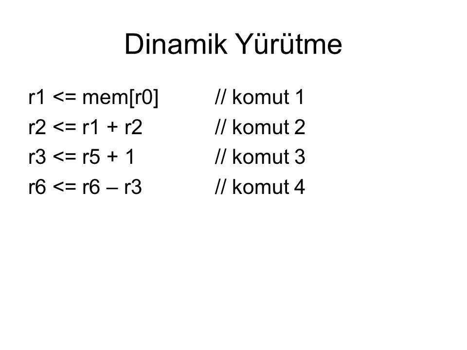 Dinamik Yürütme r1 <= mem[r0]// komut 1 r2 <= r1 + r2// komut 2 r3 <= r5 + 1 // komut 3 r6 <= r6 – r3 // komut 4