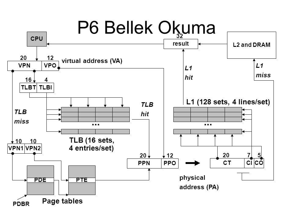 P6 Bellek Okuma CPU VPNVPO 2012 TLBTTLBI 416 virtual address (VA)... TLB (16 sets, 4 entries/set) VPN1VPN2 10 PDEPTE PDBR PPNPPO 2012 Page tables TLB