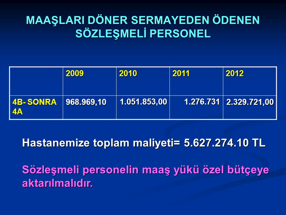 MAAŞLARI DÖNER SERMAYEDEN ÖDENEN SÖZLEŞMELİ PERSONEL 2009201020112012 4B- SONRA 4A 968.969,101.051.853,001.276.7312.329.721,00 Hastanemize toplam mali