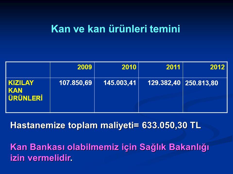 Kan ve kan ürünleri temini 2009201020112012 KIZILAY KAN ÜRÜNLERİ 107.850,69145.003,41129.382,40250.813,80 Hastanemize toplam maliyeti= 633.050,30 TL K