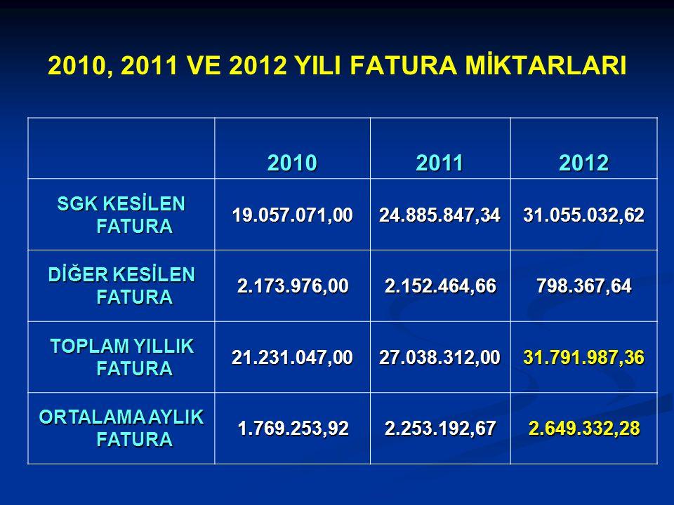 2010, 2011 VE 2012 YILI FATURA MİKTARLARI 201020112012 SGK KESİLEN FATURA 19.057.071,0024.885.847,3431.055.032,62 DİĞER KESİLEN FATURA 2.173.976,002.1