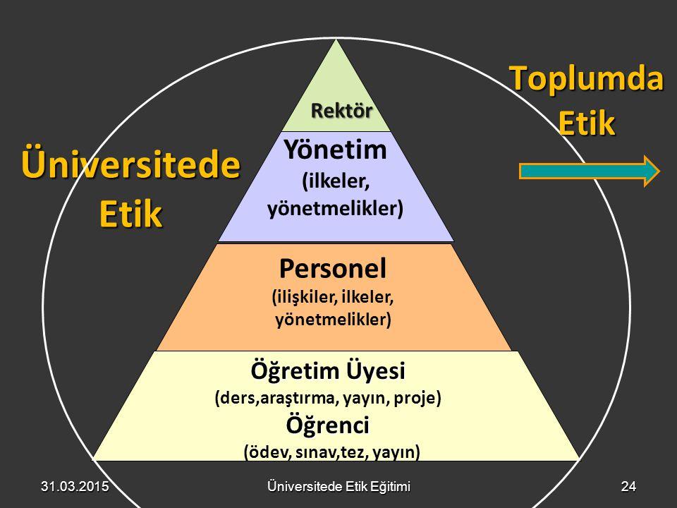 Personel (ilişkiler, ilkeler, yönetmelikler) Yönetim (ilkeler, yönetmelikler) Öğretim Üyesi (ders,araştırma, yayın, proje)Öğrenci (ödev, sınav,tez, ya