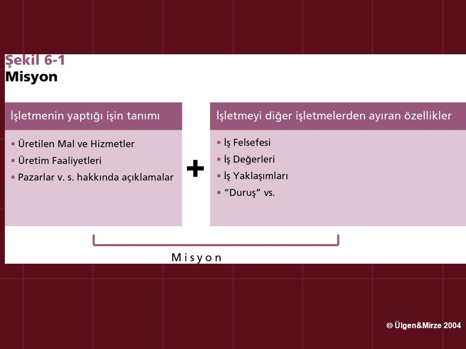 Amaçların Özellikleri Amaçlar sonuçları etkileyecek önemli hususları kapsamalıdır: İşletmelerin amaçları birden fazla olabilmekle birlikte her amacın önem derecesi aynı değildir.
