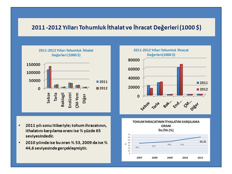 Türkiye'de 2012 yılında yaklaşık olarak 320 bin ton buğday, 43 bin ton arpa, 33 bin ton hibrit mısır, 9 bin ton çeltik, 15 bin ton hibrit ayçiçeği 120