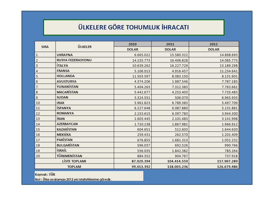 2011 -2012 Yılları Tohumluk İthalat ve İhracat Değerleri (1000 $) 2011 yılı sonu itibariyle; tohum ihracatının, ithalatını karşılama oranı ise % yüzde