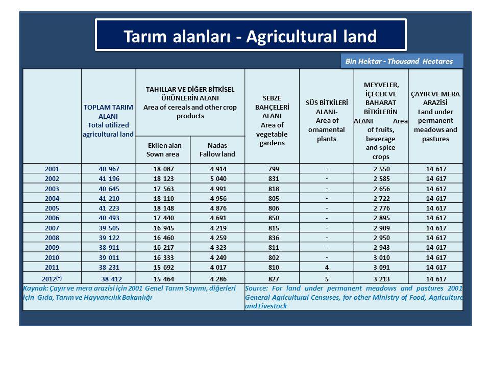 Tarım alanları - Agricultural land TOPLAM TARIM ALANI Total utilized agricultural land TAHILLAR VE DİĞER BİTKİSEL ÜRÜNLERİN ALANI Area of cereals and other crop products SEBZE BAHÇELERİ ALANI Area of vegetable gardens SÜS BİTKİLERİ ALANI- Area of ornamental plants MEYVELER, İÇECEK VE BAHARAT BİTKİLERİN ALANI Area of fruits, beverage and spice crops ÇAYIR VE MERA ARAZİSİ Land under permanent meadows and pastures Ekilen alan Sown area Nadas Fallow land 2001 40 967 18 087 4 914 799 - 2 550 14 617 2002 41 196 18 123 5 040 831 - 2 585 14 617 2003 40 645 17 563 4 991 818 - 2 656 14 617 2004 41 210 18 110 4 956 805 - 2 722 14 617 2005 41 223 18 148 4 876 806 - 2 776 14 617 2006 40 493 17 440 4 691 850 - 2 895 14 617 2007 39 505 16 945 4 219 815 - 2 909 14 617 2008 39 122 16 460 4 259 836 - 2 950 14 617 2009 38 911 16 217 4 323 811 - 2 943 14 617 2010 39 011 16 333 4 249 802 - 3 010 14 617 2011 38 231 15 692 4 017 8104 3 091 14 617 2012 (*) 38 412 15 464 4 286 8275 3 213 14 617 Kaynak: Çayır ve mera arazisi için 2001 Genel Tarım Sayımı, diğerleri için Gıda, Tarım ve Hayvancılık Bakanlığı Source: For land under permanent meadows and pastures 2001 General Agricultural Censuses, for other Ministry of Food, Agriculture and Livestock Bin Hektar - Thousand Hectares