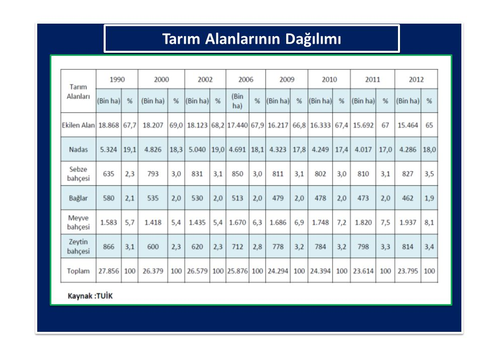 Tarım alanları - Agricultural land TOPLAM TARIM ALANI Total utilized agricultural land TAHILLAR VE DİĞER BİTKİSEL ÜRÜNLERİN ALANI Area of cereals and