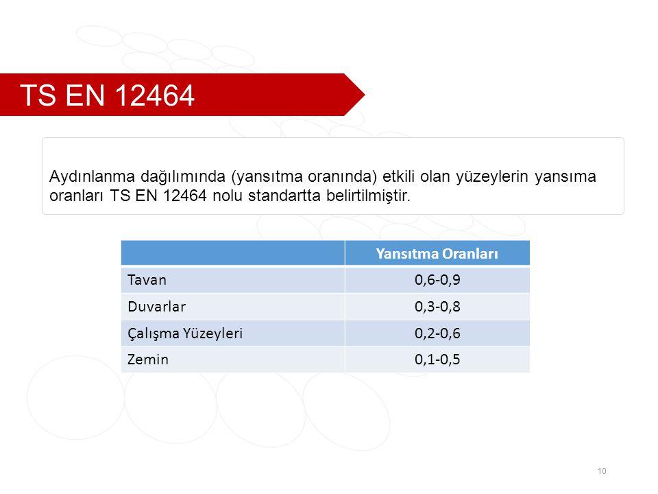 TS EN 12464 10 Yansıtma Oranları Tavan0,6-0,9 Duvarlar0,3-0,8 Çalışma Yüzeyleri0,2-0,6 Zemin0,1-0,5 Aydınlanma dağılımında (yansıtma oranında) etkili olan yüzeylerin yansıma oranları TS EN 12464 nolu standartta belirtilmiştir.