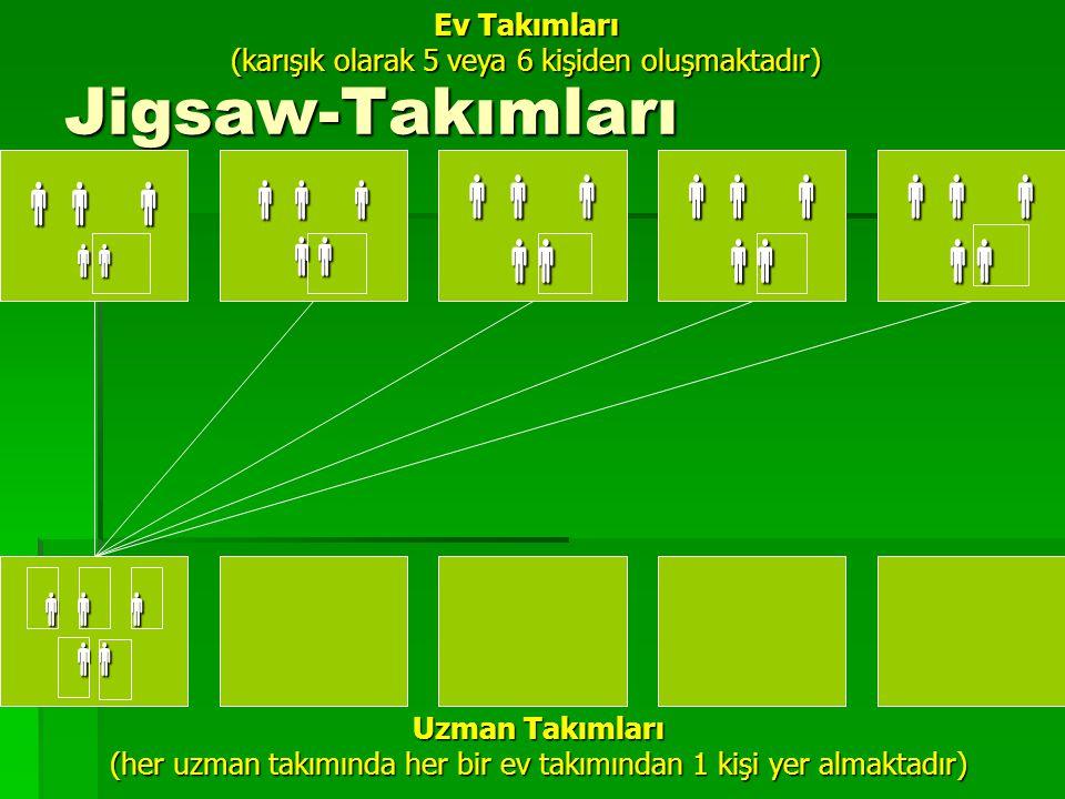 Jigsaw-Takımları                                                       Ev Takımları (karışık olarak 5 veya 6 kişiden oluşmaktadır) Uzman Takımları (her uzman takımında her bir ev takımından 1 kişi yer almaktadır)