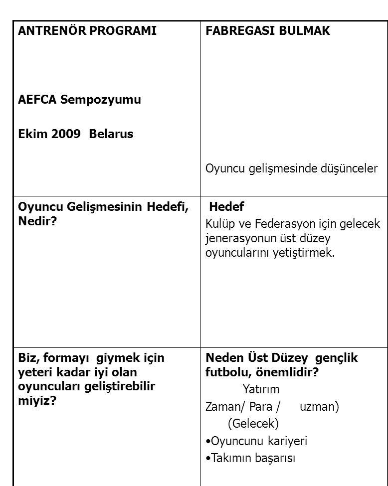ANTRENÖR PROGRAMI AEFCA Sempozyumu Ekim 2009 Belarus FABREGASI BULMAK Oyuncu gelişmesinde düşünceler Oyuncu Gelişmesinin Hedefi, Nedir? Hedef Kulüp ve