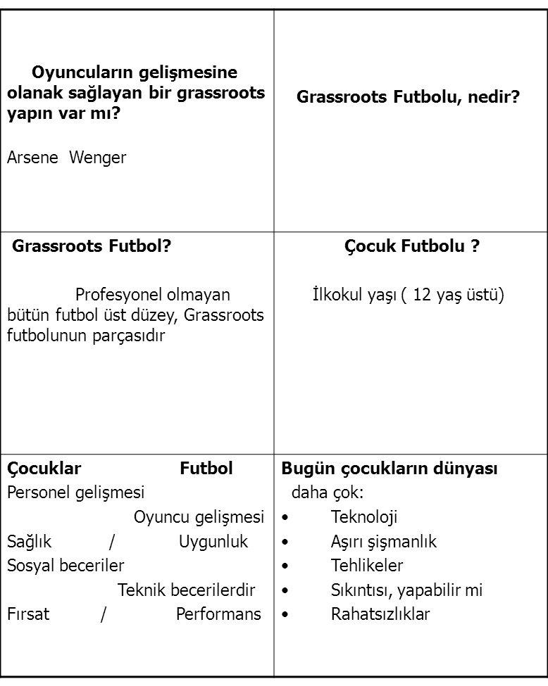 Oyuncuların gelişmesine olanak sağlayan bir grassroots yapın var mı? Arsene Wenger Grassroots Futbolu, nedir? Grassroots Futbol? Profesyonel olmayan b