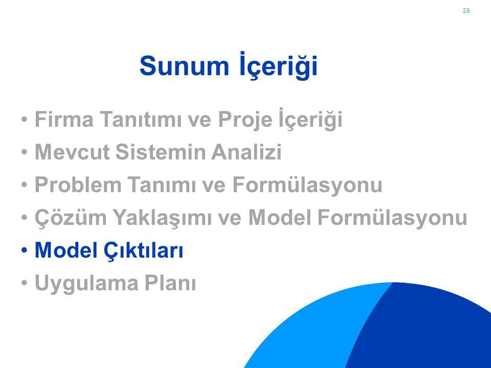 28 Firma Tanıtımı ve Proje İçeriği Mevcut Sistemin Analizi Problem Tanımı ve Formülasyonu Çözüm Yaklaşımı ve Model Formülasyonu Model Çıktıları Uygula