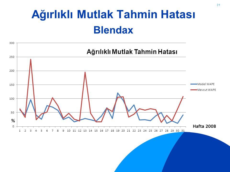 Ağırlıklı Mutlak Tahmin Hatası Blendax 31 Ağrılıklı Mutlak Tahmin Hatası