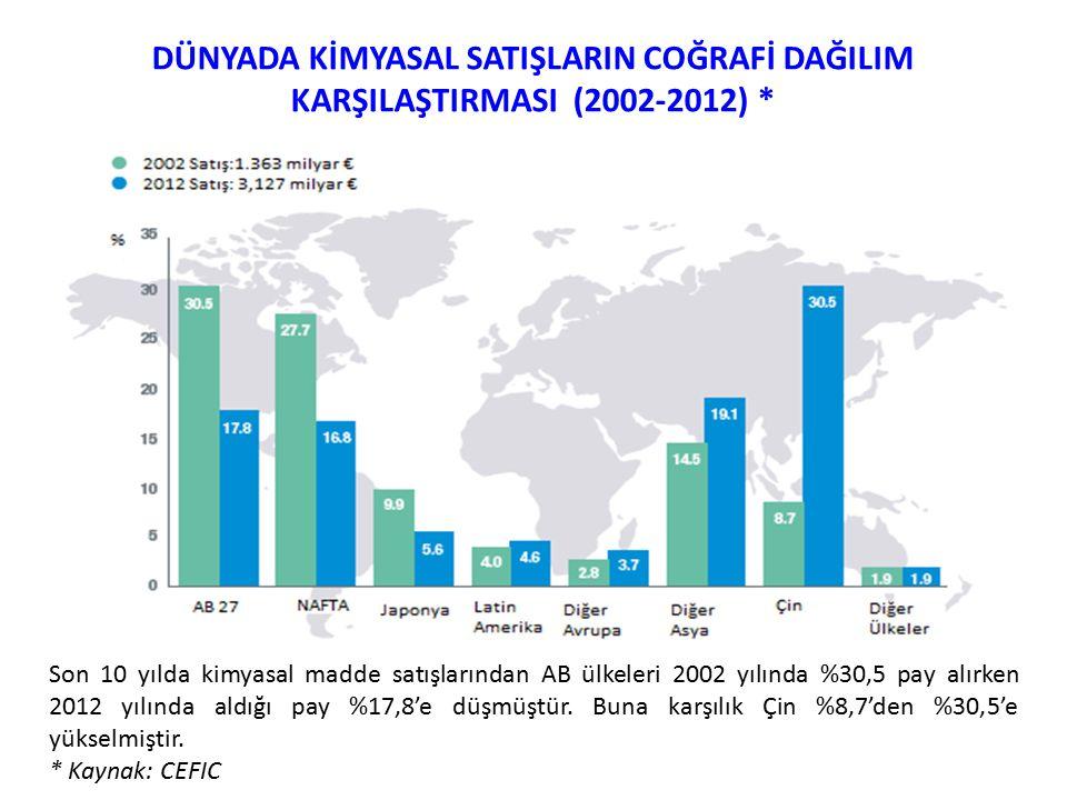2012 YILI DÜNYADA KİMYA SANAYİ İHRACAT VE İTHALAT ORANLARI (%) TÜRKİYE İHRACATI : % 0,44 2023 HEDEFİ : %0,70 (50 MİLYAR $) ( KAYNAK: İKMİB )
