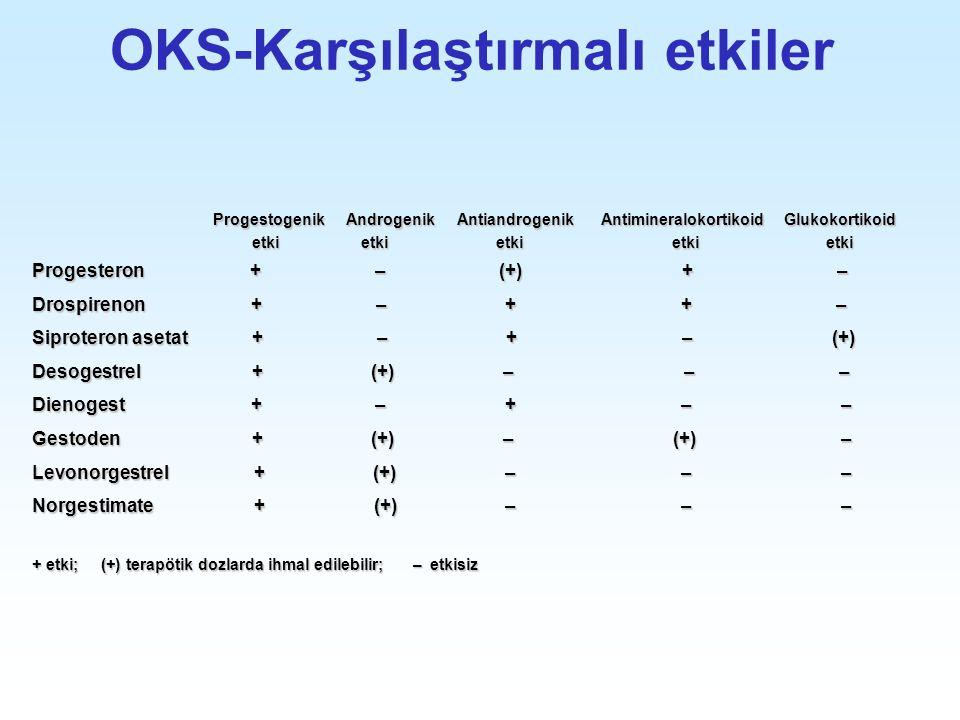 OKS-Karşılaştırmalı etkiler Progestogenik Androgenik Antiandrogenik Antimineralokortikoid Glukokortikoid Progestogenik Androgenik Antiandrogenik Antim