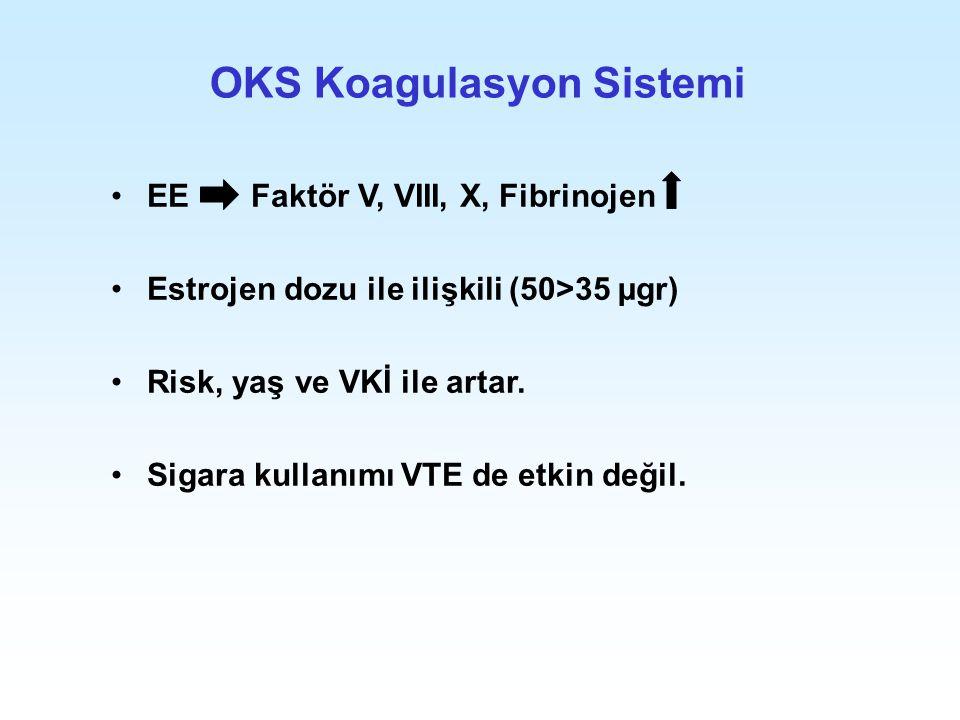 OKS Koagulasyon Sistemi EE Faktör V, VIII, X, Fibrinojen Estrojen dozu ile ilişkili (50>35 µgr) Risk, yaş ve VKİ ile artar. Sigara kullanımı VTE de et